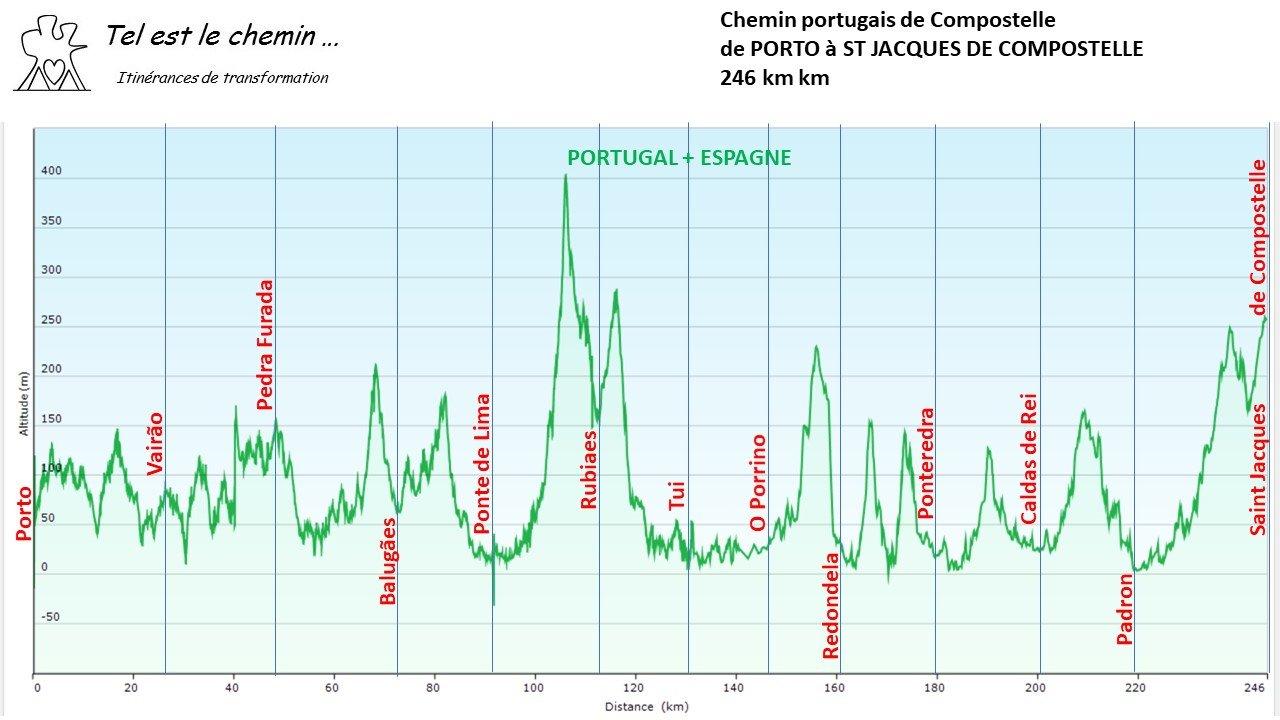 Profil Porto Santiago