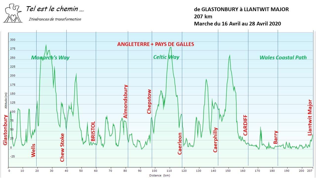 Profil 2 Glastonbury Llanwit Major