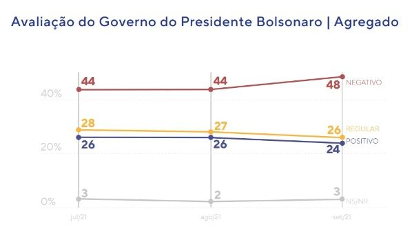 Brasil encuesta desaprobación gestión presidencial