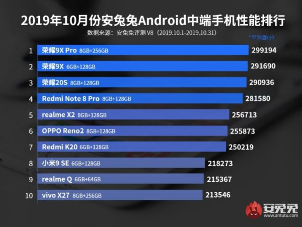 top performimg 2019 mid-range android phones