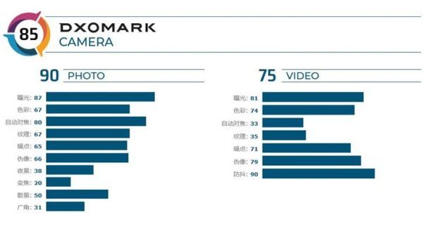Nokia 7.2 On DXOMark