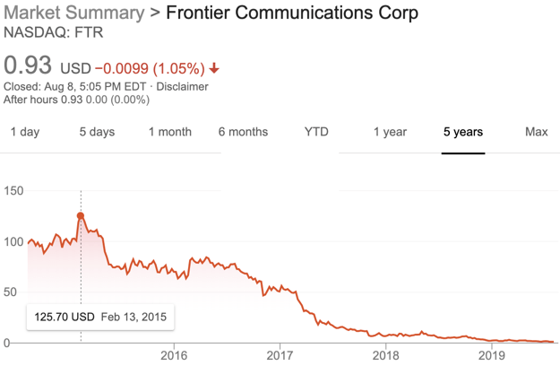 Frontier stock chart 8aug2019