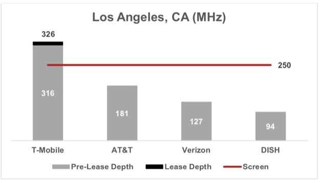 Tmobile los angeles spectrum