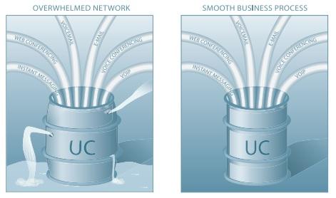 Network Instruments UC