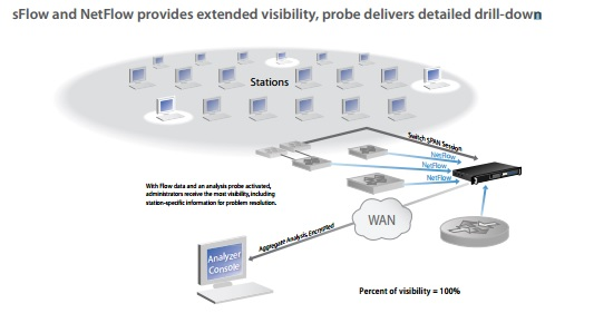 Networks Instruments sFlow and NetFlow
