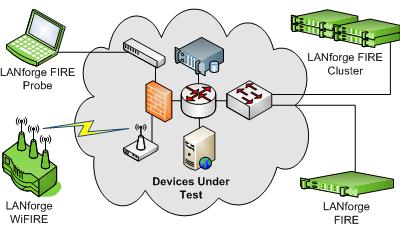 Candela LANforge Fire Stateful Network Traffic Generator