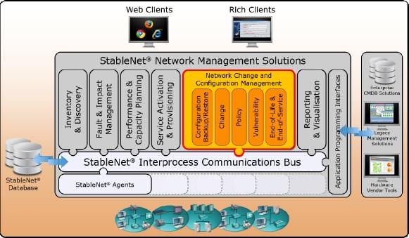 StableNet Network Management Solutions