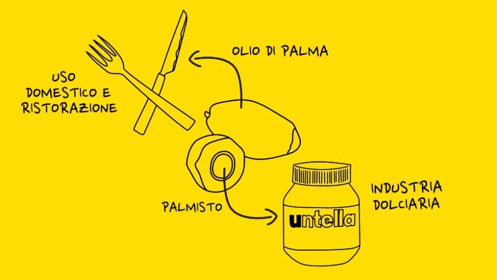 olio del frutto della palma e palmisto