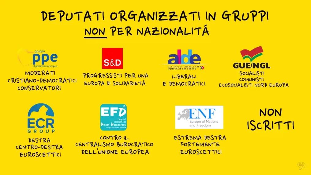 loghi e principali caratteristiche dei gruppi politici al parlamento europeo a maggio 2019