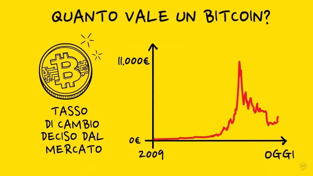 quanto vale un bitcoin? grafico tasso di cambio sul mercato dal 2009 a oggi con picco di 11.000€