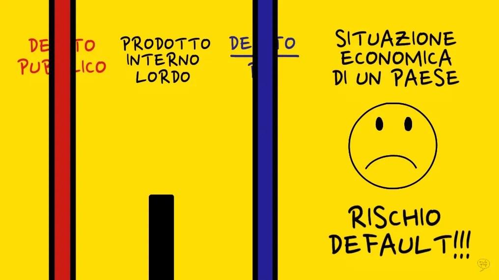 spirale debito pubblico rischio default stato debito pubblico rapporto deficit pil debito pil