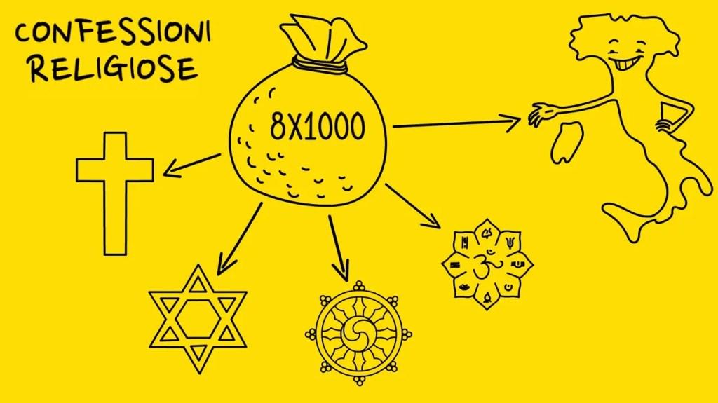 8 per mille 8x1000 alle confessioni religiose o allo stato italiano
