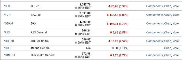 It is Getting Uglier in Financial Markets