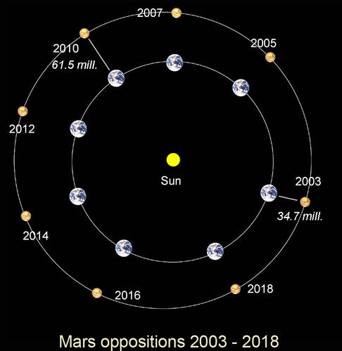 Oposicions de Mart fins al 2018