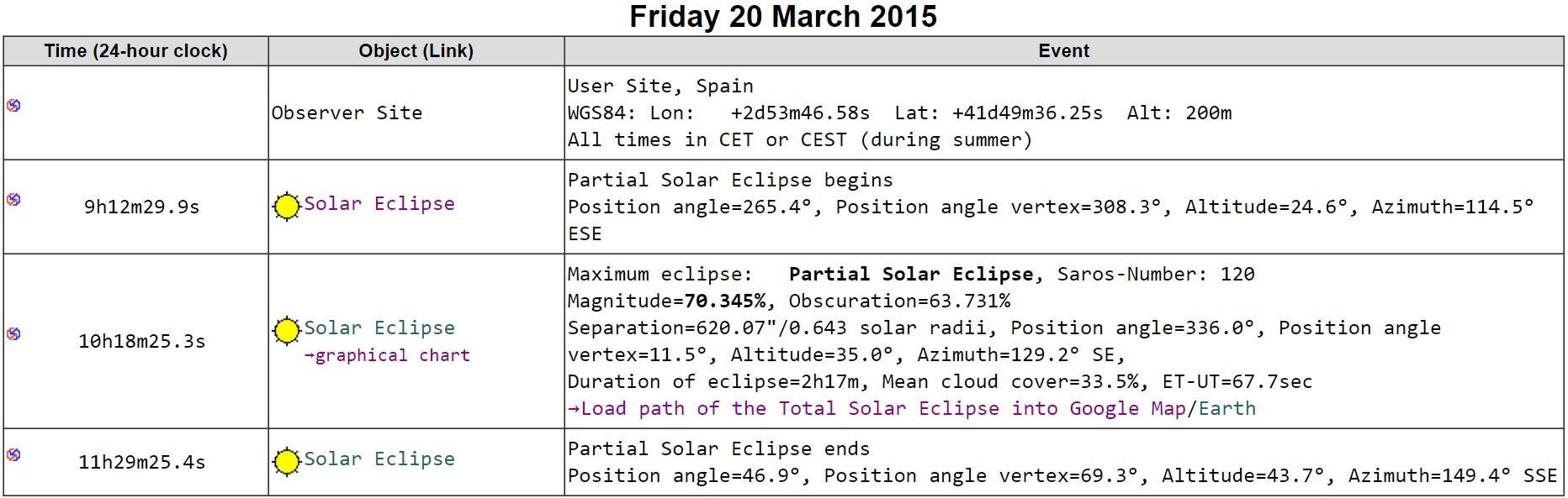 Dades i horaris de l'eclipsi observat des de Llagostera