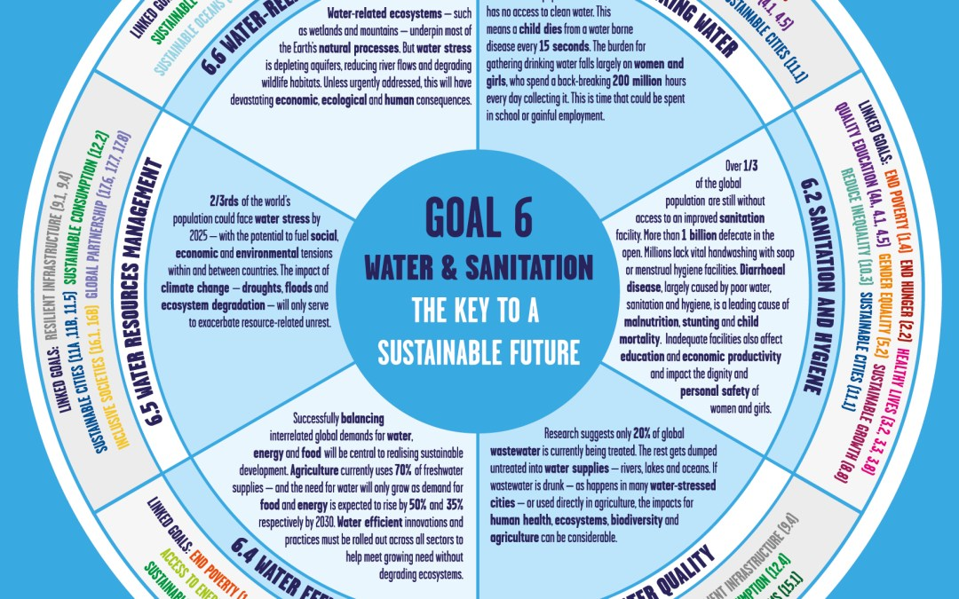 Ensure Availability and Sustainable Management of Water and Sanitation For All – Infographic