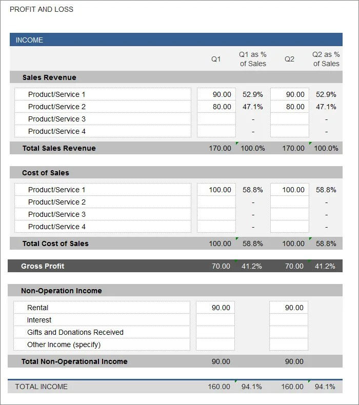 Profit Statement Template profit and loss statement template for – Free Profit and Loss Statement for Self Employed