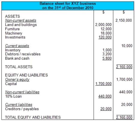 balance sheet sample 14.941