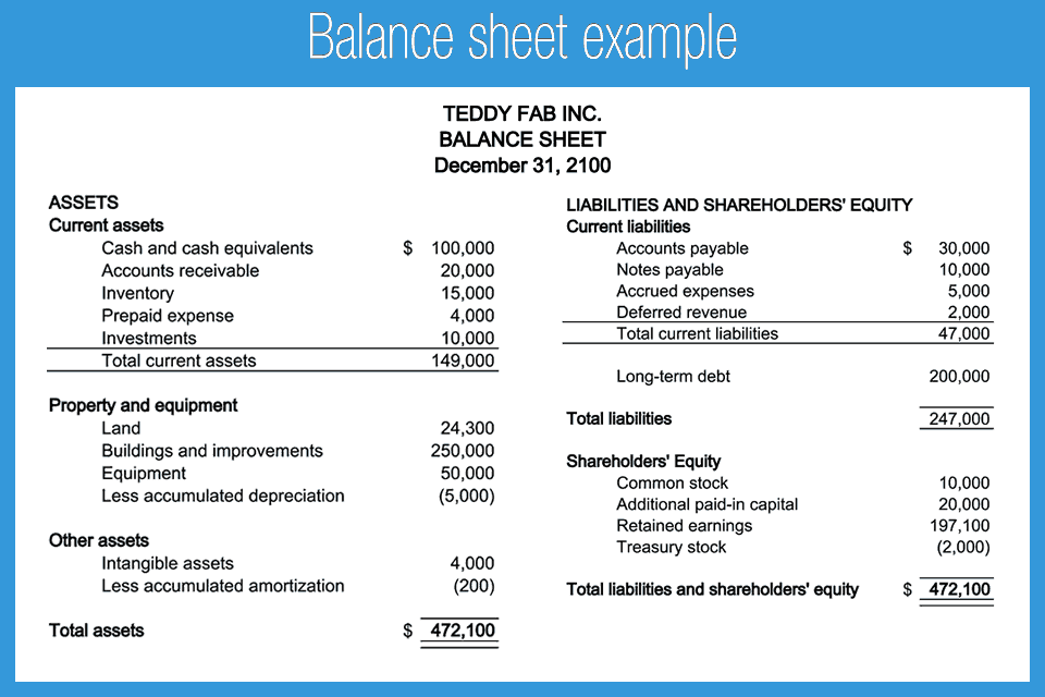 Basic Balance Sheet Format – Balance Sheet Format Download