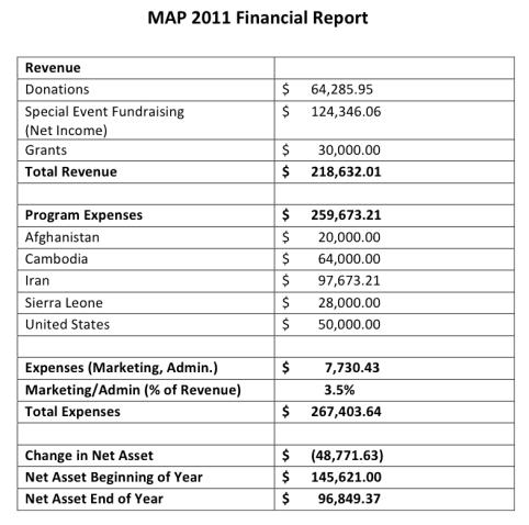 financial report sample 10.41