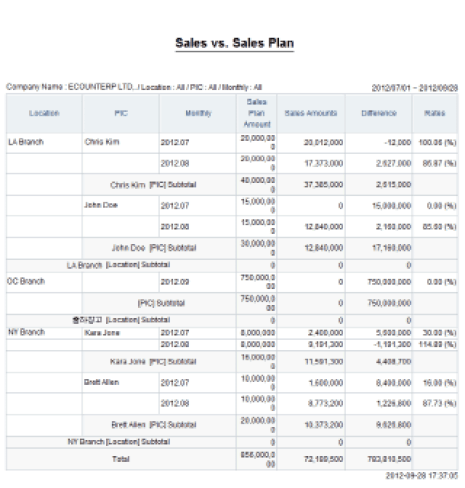 sales plan example 941