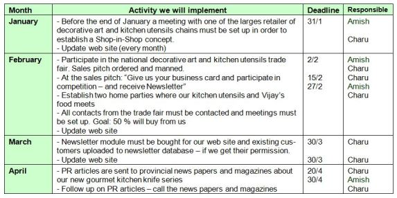 marketing action plan 51
