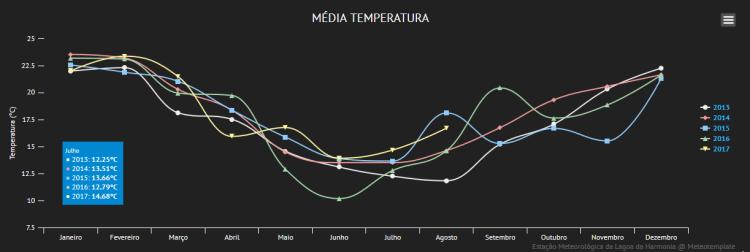 Gráfico de temperaturas médias mensais na Lagoa da Harmonia