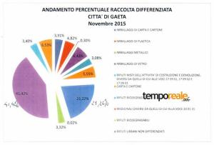 raccolta differenziata gaeta dati novembre 2015