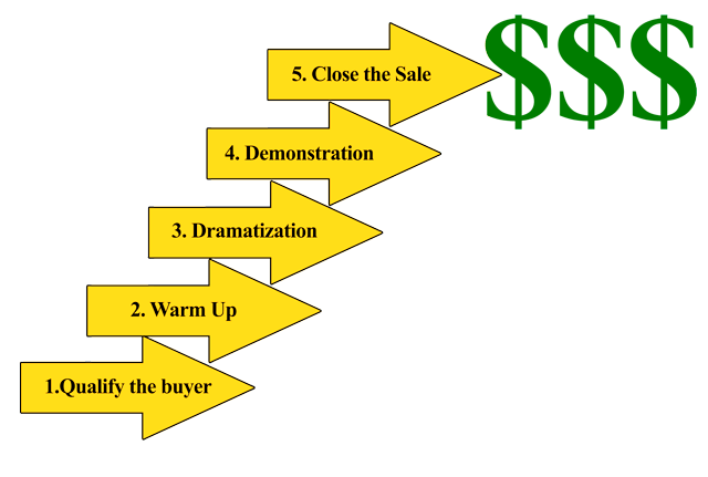 Five Step Sales System