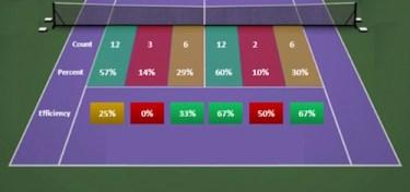 First serve stats