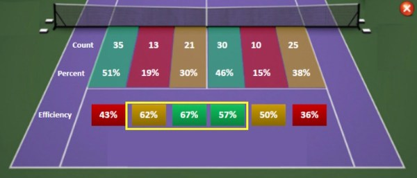 First serve location efficiency stats