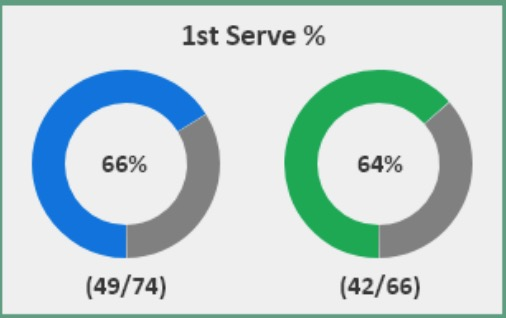 Tsitsipas v Medvedev first serve percentage
