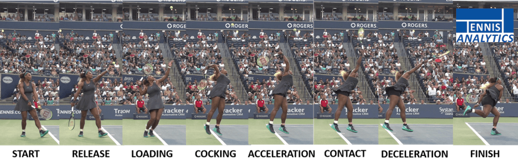 Serena Williams key positions on the serve
