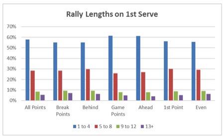 NCAA Men rally length on 1st serve