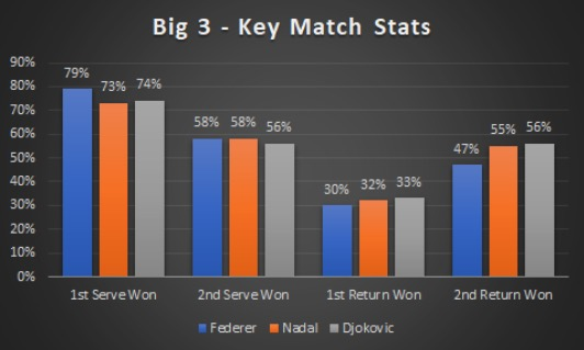 Federer Nadal Djokovic serve and return stats