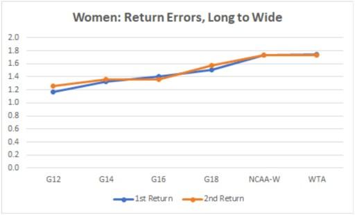 Women: Return Errors, Long to Wide