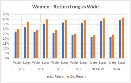 Women - Return Long vs Wide