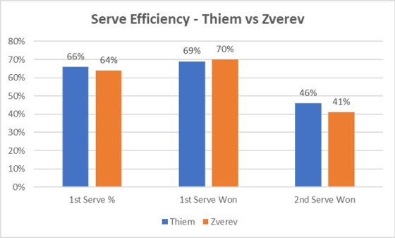 SoW - Serve M