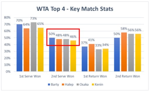 WTA Top 4 Key Match Stats