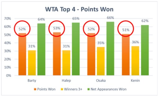 WTA Top 4 - Points Won