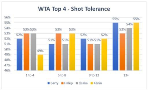 WTA Top 4 Shot Tolerance