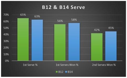 B12 & B14 Serve