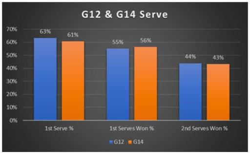 G12 & G14 Serve