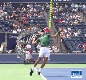 Novak Djokovic Serve