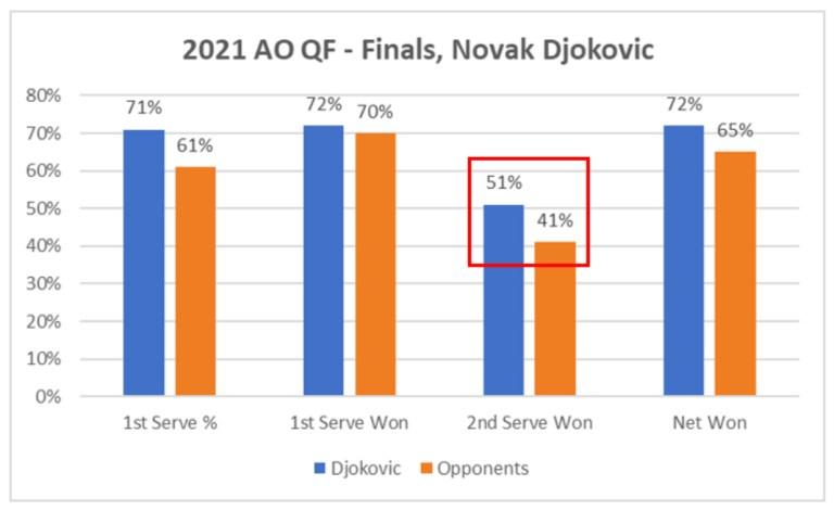 2021 AO QF to Finals Novak Djokovic