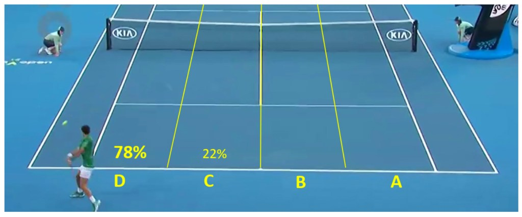 78 percent of backhand winners hit from position D
