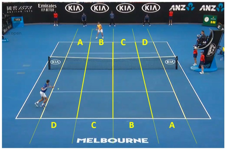 Australian Open court lanes