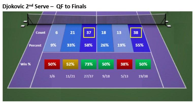 Djokovic 2nd Serve QF to Finals 2021 AO