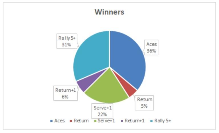 2021 AO Winners