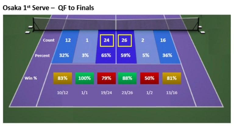 Osaka 1st Serve QF to Finals at AO